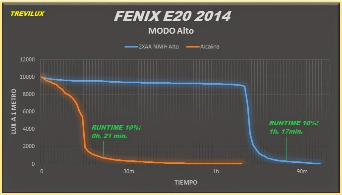 Review fenix E20 2014 Edition luxlinternas@blogspot.com.es runtime