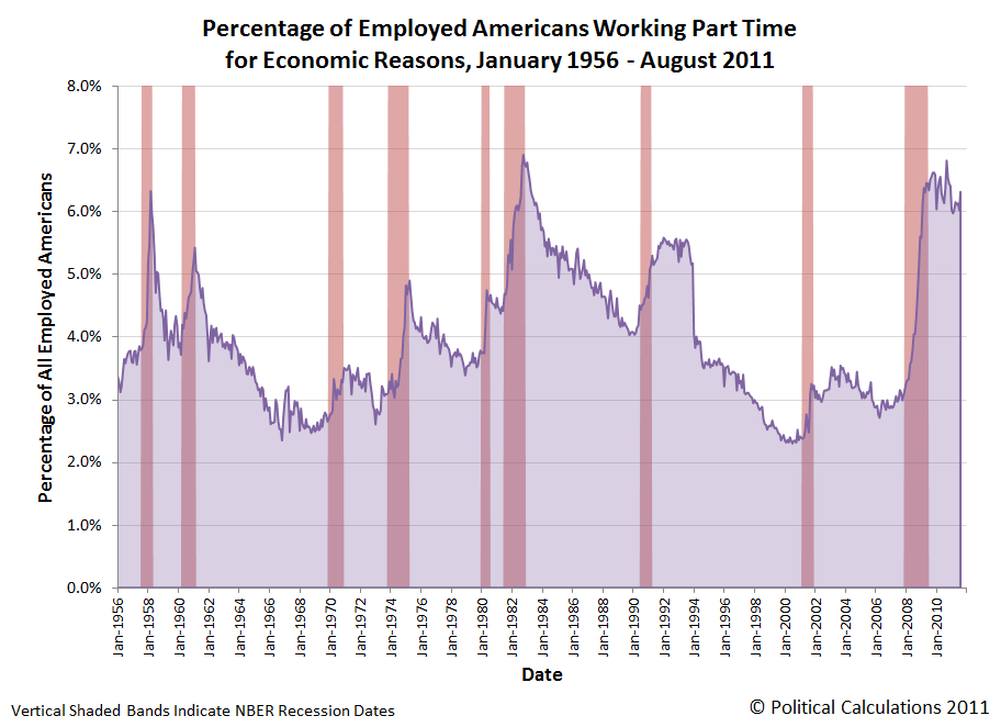 Percentage of Employed Americans Working Part Time for Economic Reasons, January 1956 - August 2011