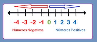 Números Positivos e Negativos 7 ano