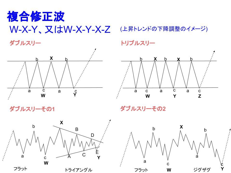 複合修正波イメージ