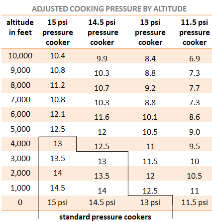 Pressure cooker psi faq the stuff you didn 39 t think to ask - Atmospheric pressure conversion table ...