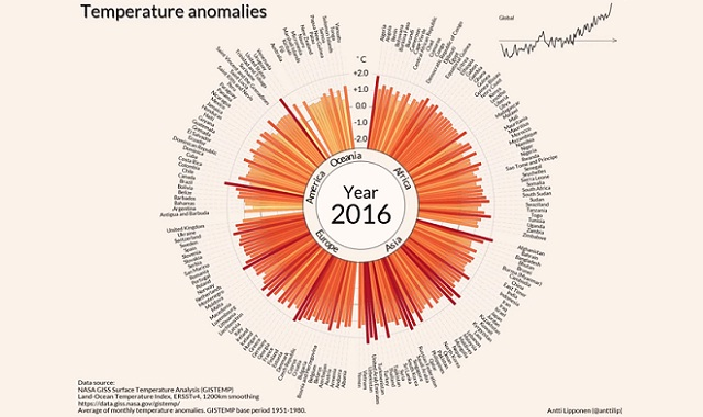 Temperature anomalies arranged by country from 1900 - 2016