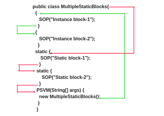 static block in java with example program and advantages, java static block, why static block executed first in java, use of static block in java.