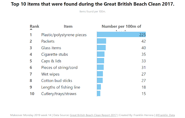Makeover Monday: What kind of waste appears on UK beaches?