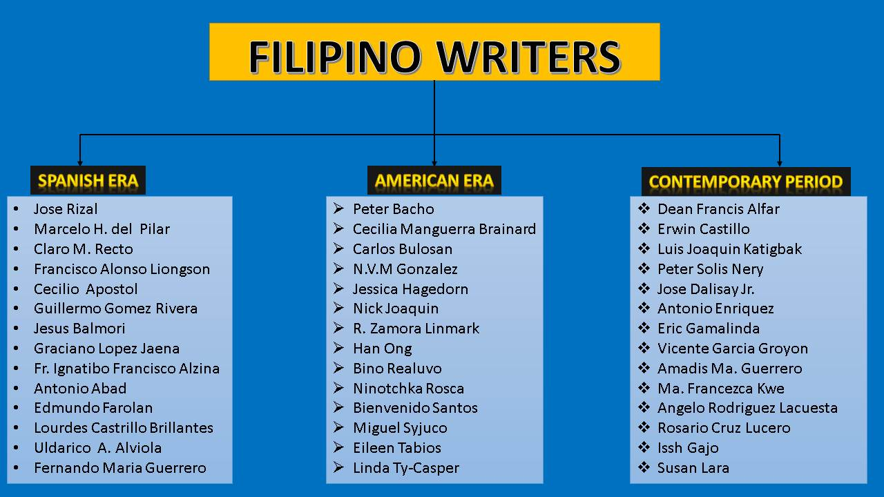 21st century philippine literature authors and their works