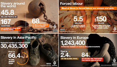 modern day slavery - al jazeera - 45.8 million people in 167 countries.