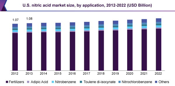 nitric acid market global industry analysis Nitric acid market to reach us $20,4208 mn by 2022 albany, ny -- ( sbwire ) -- 10/24/2017 -- nitric acid is widely used as a prominent raw material for making a number of commercially useful chemicals in several industries, including pharmaceuticals, aerospace, and defense.