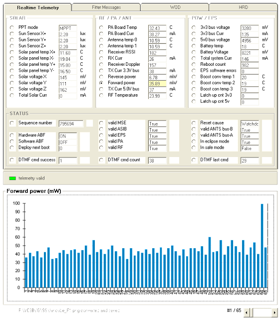 Fwd Power chart  FUNCube-1  Telemetry Decoder
