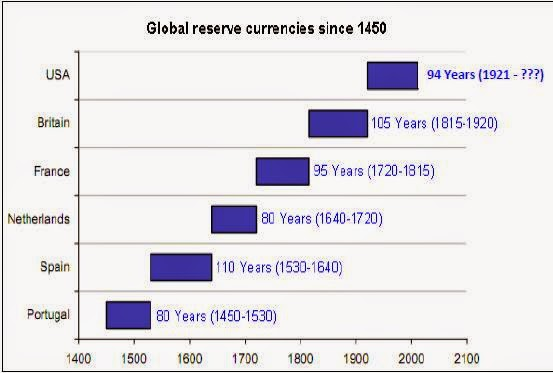 Historical chart of the ages of global reserve currencies since 1450