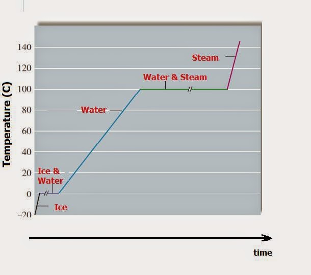 Fig. I.2: The heating curve of water (for a given quantity of water where energy is added at a constant rate). The plateau at the boiling point is longer than the plateau at the melting point because it takes  seven times more energy (seven times the heating time) to vaporize liquid water than to melt ice. There are five zones in the heating curve (ice, ice&water, water, water & steam, steam) each one having its own unique formula for calculating heats.
