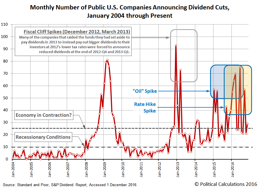 Number of Public U.S. Companies Posting Decreasing Dividends,  January 2004 through November 2016