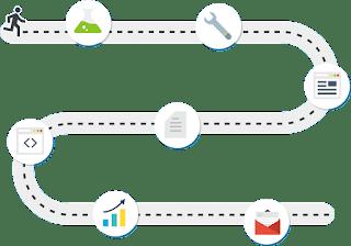 Các bước cần thực hiên để bán hàng online