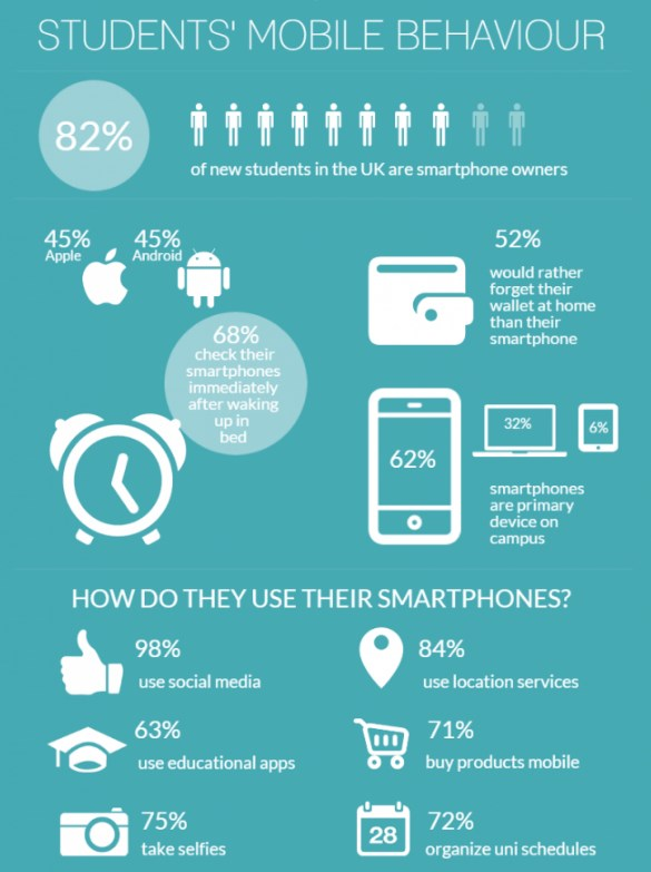 student mobile behavior