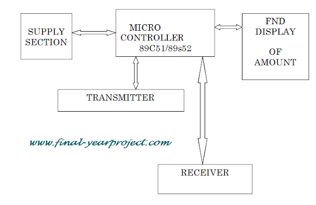Block Diagram Toll Tax System using Microcontroller