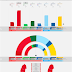 SWEDEN · Demoskop poll 08/05/2020: V 7.2% (27), S 30.1% (113), MP 3.3%, C 10.0% (37), L 2.7%, M 20.7% (78), KD 6.5% (24), SD 18.8% (70)