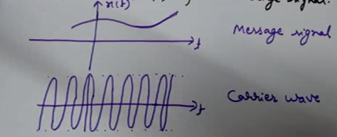 Message Signal and the Carrier Wave, modulating signal and the carrier signal