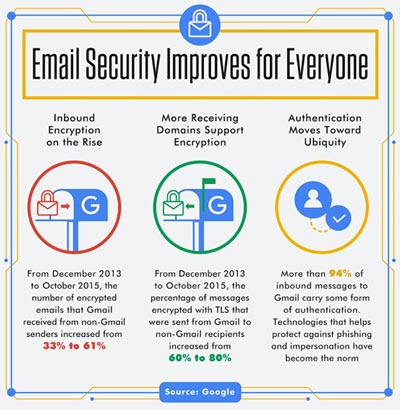 Google email will warn users when emails come from unencrypted connections –
