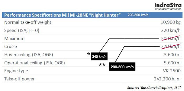 "Performance Specifications of the Mil Mi-28NE ""Night Hunter"""