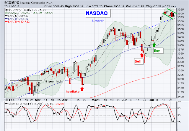 Nasdaq Chart - Bullish Flag