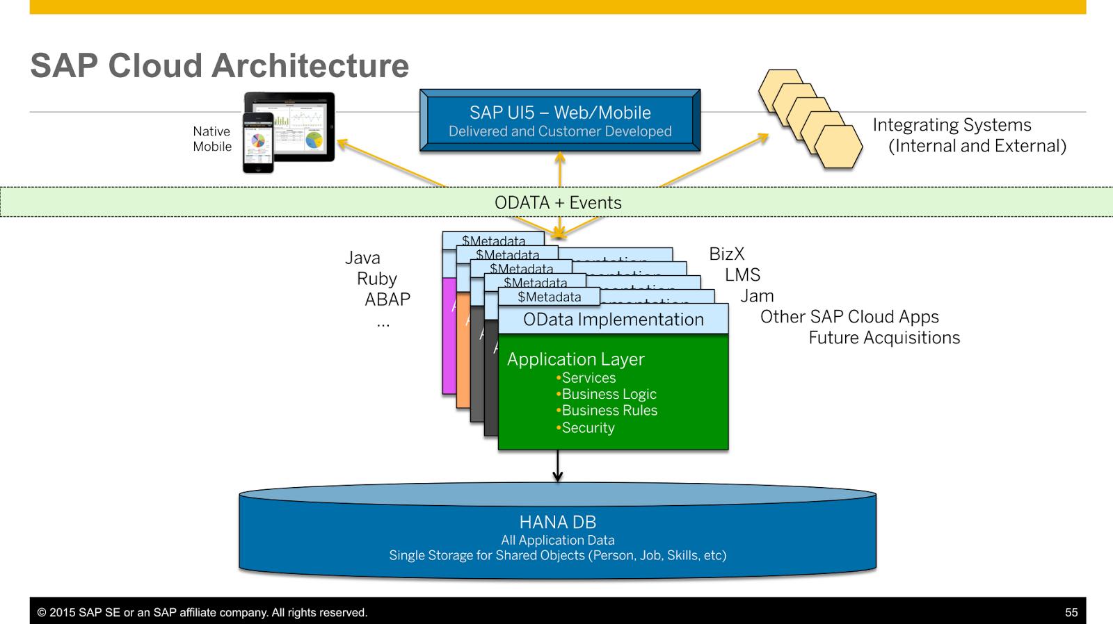Progress Report - SAP HCM makes progress and consolidates