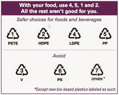 Plastic Polymers And Food Safety The