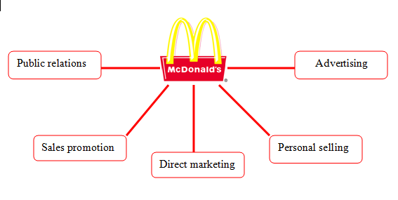 How mcdonalds evolved its marketing strategy