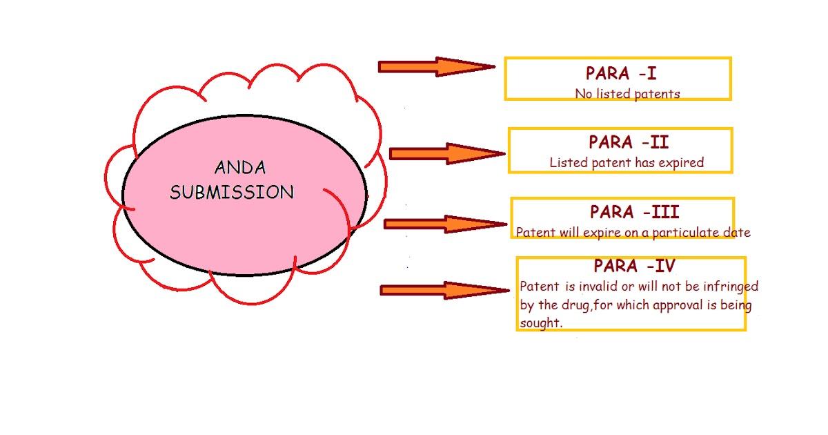 Pharma Treasures: PARA IV FILING & 180 DAY\'s MARKETTING EXCLUSIVITY ...