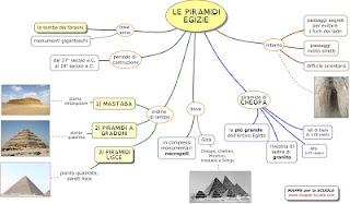 http://www.mappe-scuola.com/2015/11/le-piramidi-egizie.html