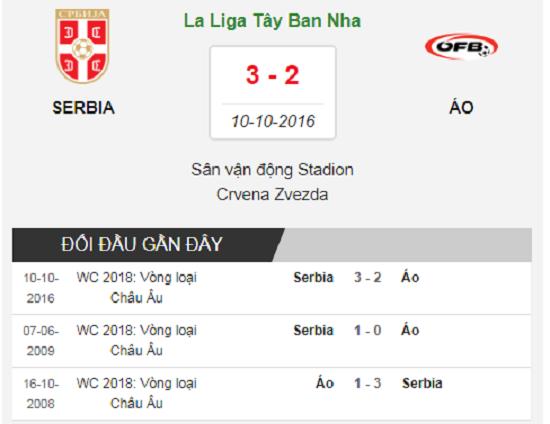 Lịch sử đối đầu Serbia vs Áo.