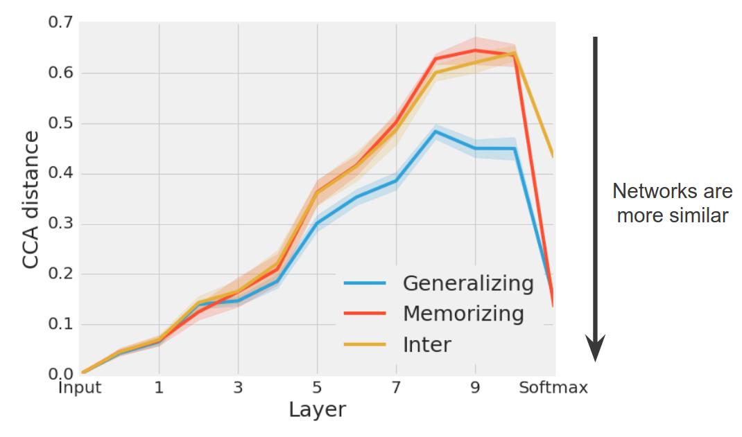 Google AI Blog: How Can Neural Network Similarity Help Us
