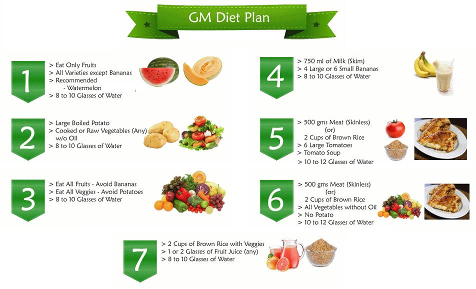 gm diet day 5 chicken recipes
