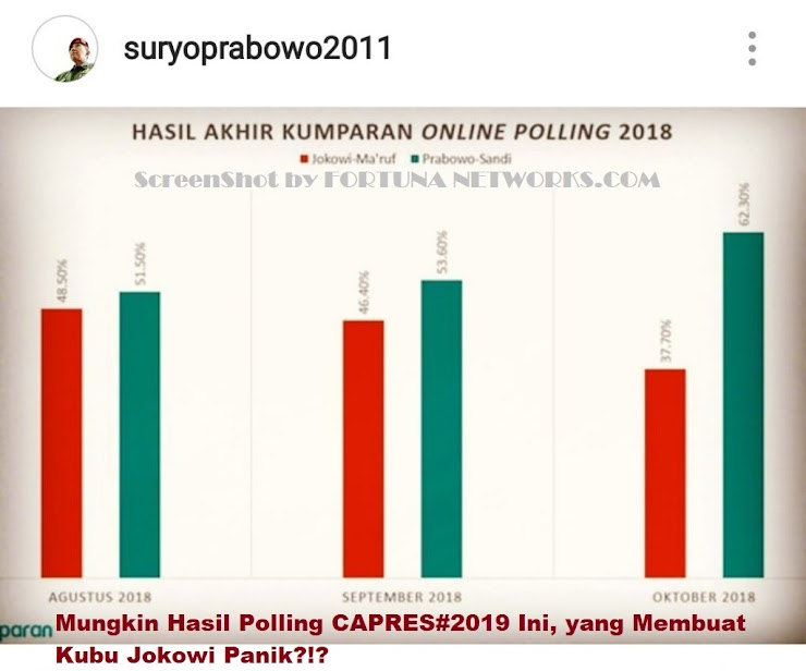 WASPADA,Kalah Berturut-turut di 3 Polling, 'Team Jokowi Mulai Panik'?