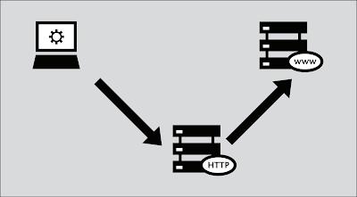 Parameter Penting pada Protokol HTTP