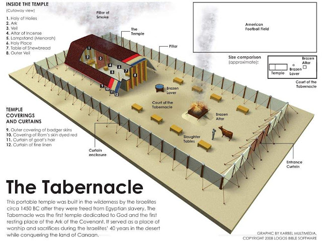 A Tour Of Heaven The Jerusalem Temple And The Tabernacle Of Moses