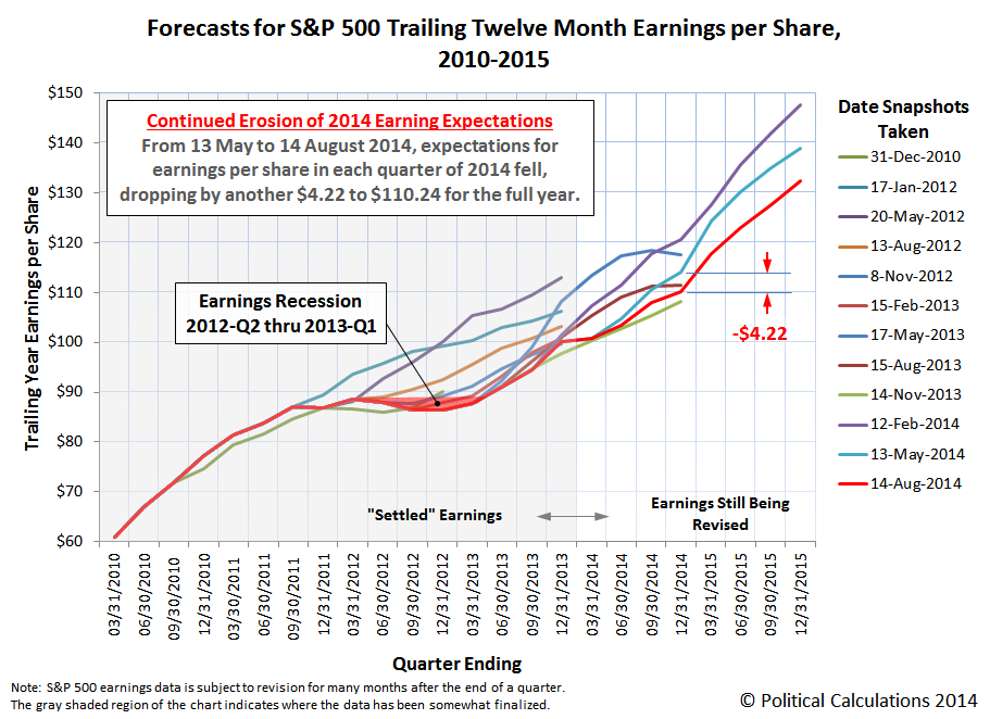 Forecasts for S&P 500 Trailing Twelve Month Earnings per Share, 2010-2015, 14 August 2014 Snapshot