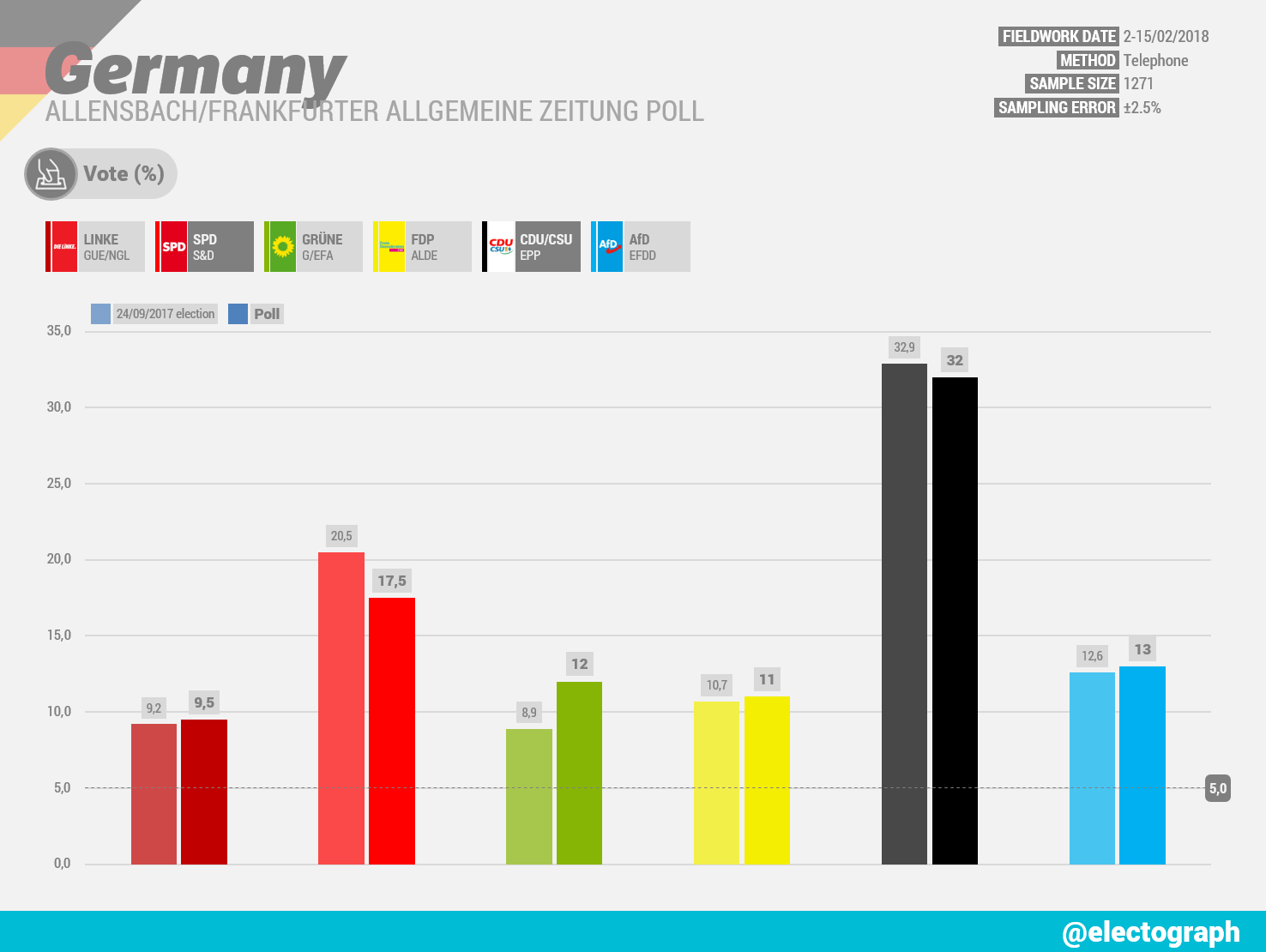 GERMANY Allensbach poll chart for Frankfurter Allgemeine Zeitung, February 2018