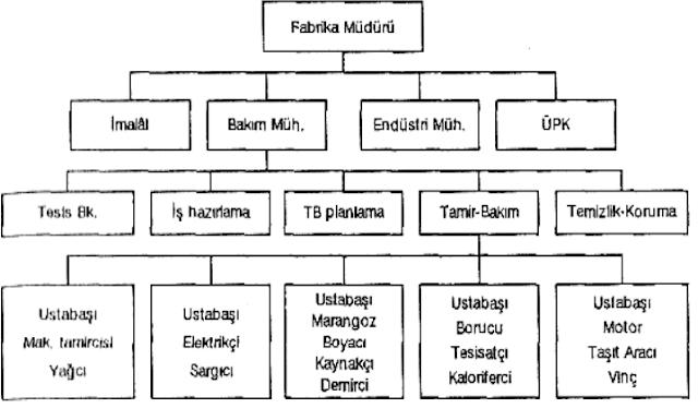 Bakım Planlama Organizasyon Şeması: