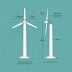 You must learn about wind energy the resource of renewal energy