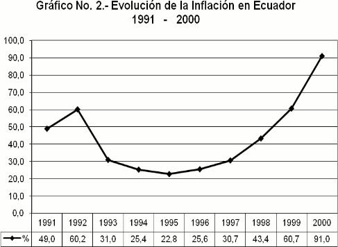 Inflación de Ecuador 2000
