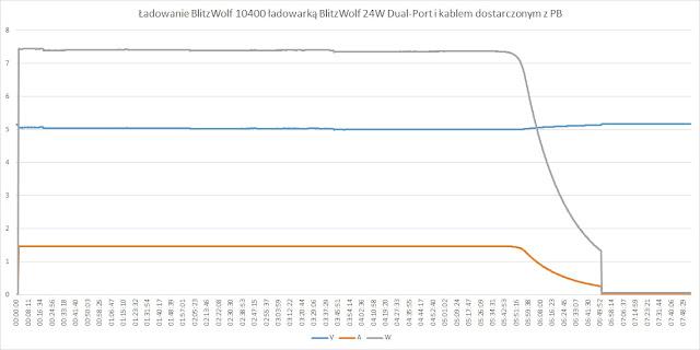 Ładowanie PB przy użyciu ładowarki BlitzWolf 24 Dudal-Port