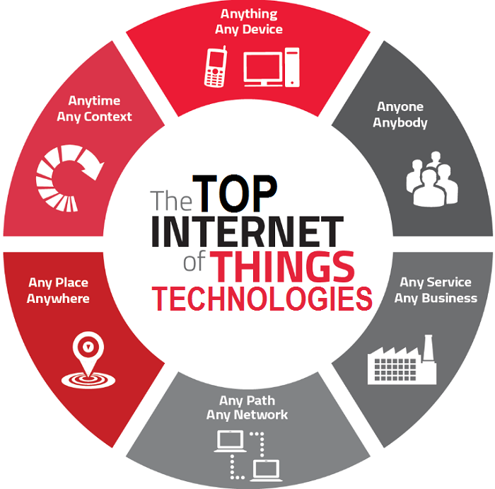 Top-Internet-of-Things-Technologies