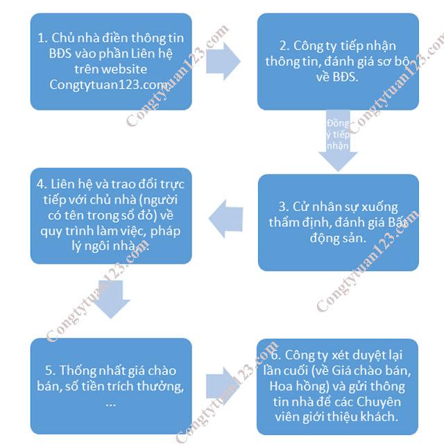 Quy trình ký gửi bất động sản, quy trình gửi bán nhà