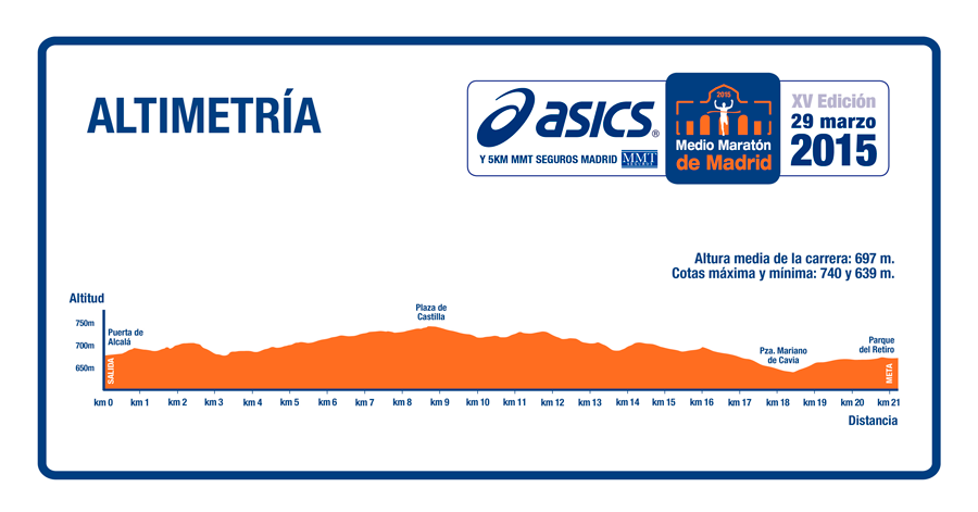 carrera asics madrid