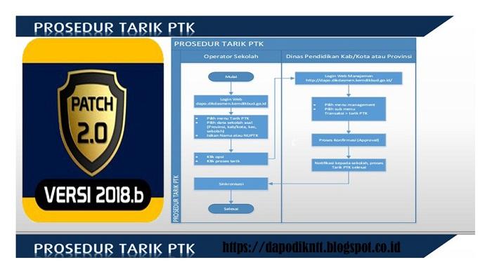 https://dapodikntt.blogspot.co.id/2018/03/cara-tarik-ptk-di-aplikasi-dapodik.html