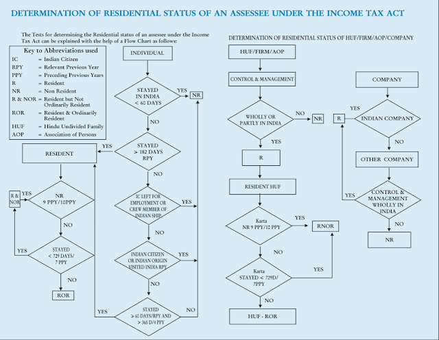How to determine resident status of NRI