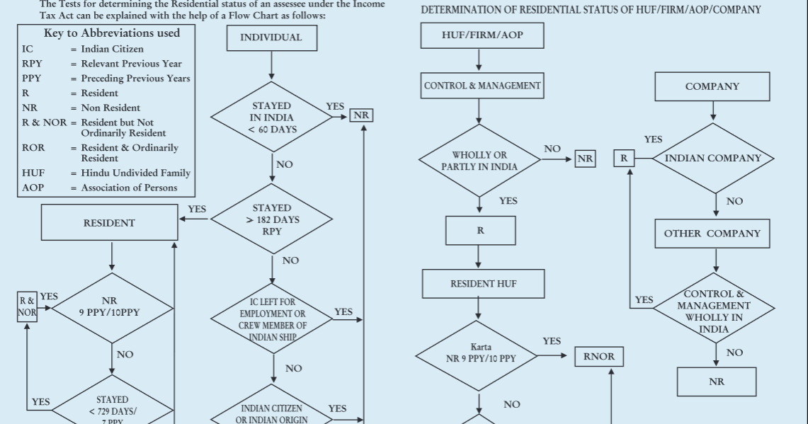 How to determine NRI status of Individual for Income tax purpose