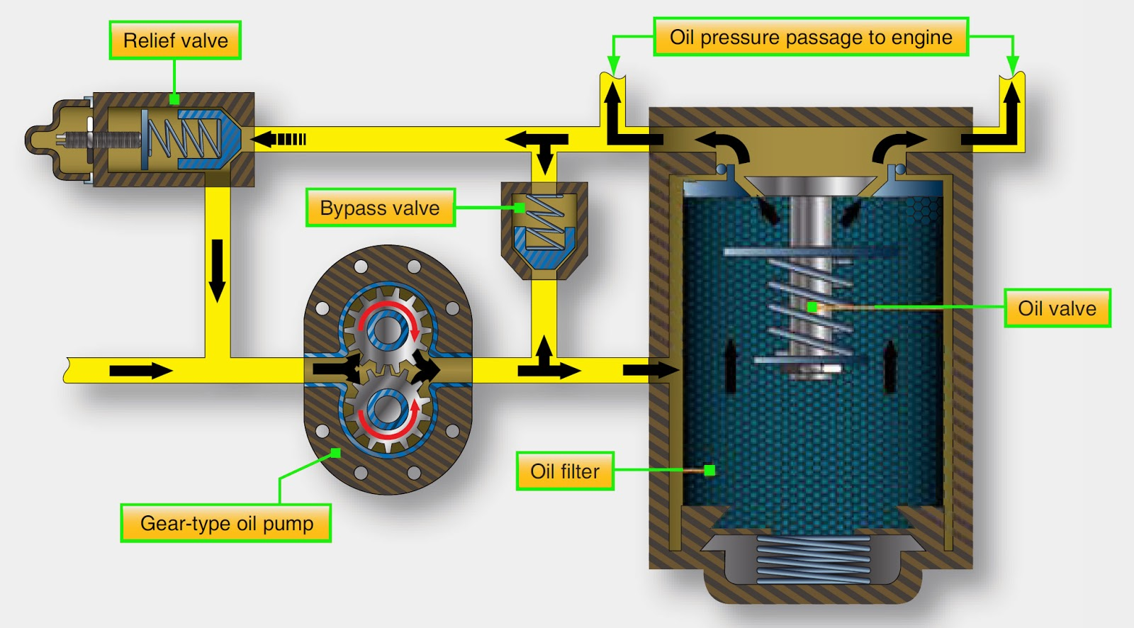 lube oil system diagram two way light switch wiring uk jet engine diesel fuel