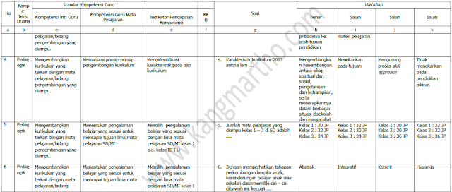 Kisi Kisi Soal Guru Pembelajar SD Kelas Bawah Modul A,B,C,D,E,F,G,H,I,J
