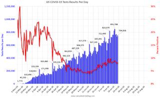 COVID-19 Tests per Day