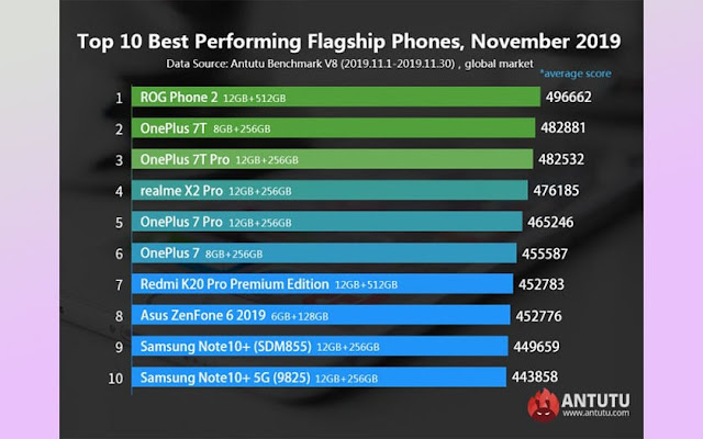 TOP 10 MOST POWERFUL PREMIUM ANDROID SMARTPHONES IN NOVEMBER 2019